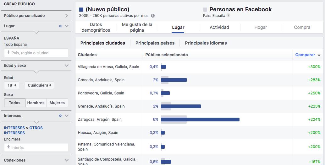 estadísticas de público de facebook