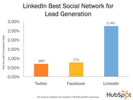 estudio de hubspot sobre linkedin